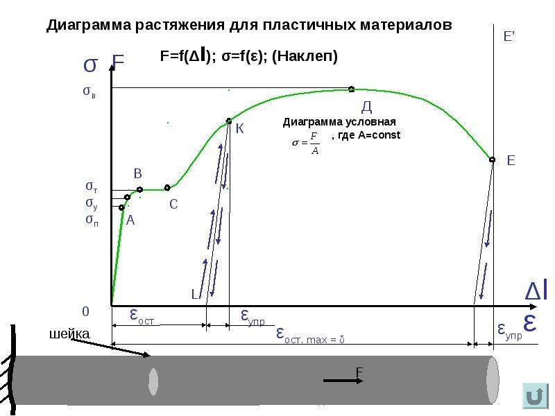 Диаграмма растяжения пластичных материалов